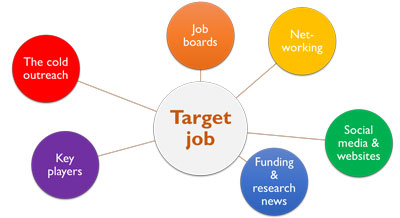 How-to-develop-job_search_strategy-original.jpg