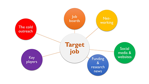 How to develop a comprehensive job-search strategy: job boards