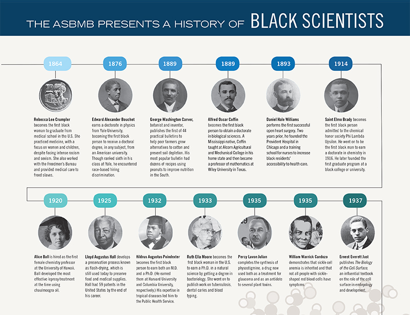 history of black scientists timeline