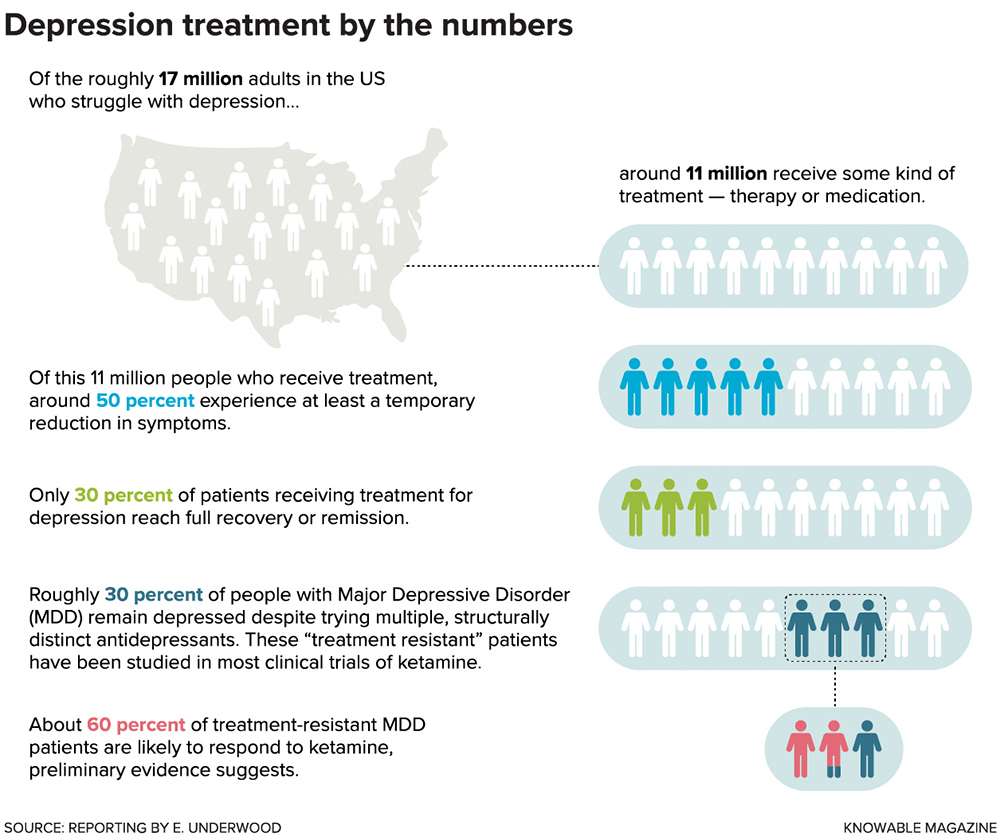Depression treatment by the numbers